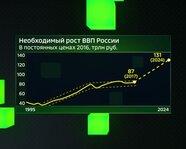 Необходимый рост ВВП России с 1995 по 2024 гг.