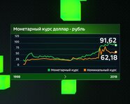 Монетарный курс доллар/рубль с 1998 года