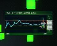 Оценка стоимости доллар-рубль с 2014 года