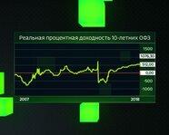 Реальная процентная доходность 10-летних ОФЗ с 2007 года
