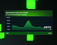 Динамика цен на титан с 1997 года