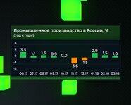 Промышленное производство в России с июня 2017 года