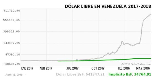 Венесуэльский боливар засутки упал на16%