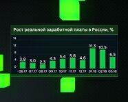 Рост реальной заработной платы в России