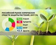 Российский рынок химических средств защиты растений в 2017 году