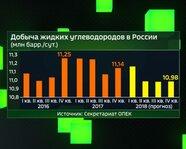 Добыча жидких углеводородов в России: 2016-18 гг.