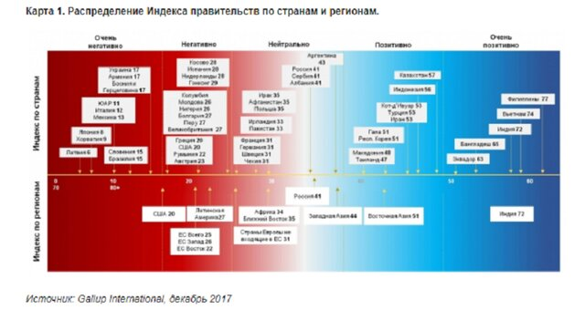 РФ обогнала США врейтинге эффективности правительств— Исследование