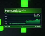 "Динамика акций ОК ""РусАл"" на Московской бирже"