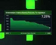 Ключевая ставка Банка России с 2015 года