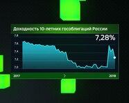 Доходность 10-летних гособлигаций России в 2017-18 гг.
