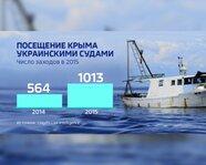 Посещение Крыма украинскими судами в 2014-15 гг.