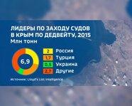Лидеры по заходу судов в Крым по дедвейту в 2015 году