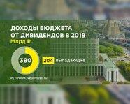 Доходы бюджета от дивидендов в 2018 году