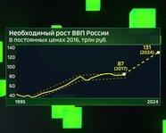 Необходимый рост ВВП России: 1995 - 2024 гг.