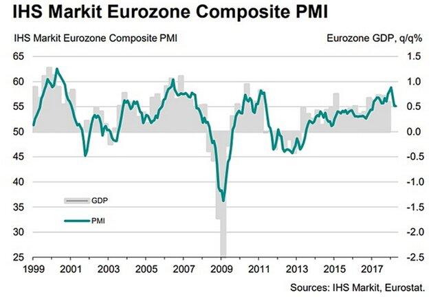 Рост производственного сектора вНидерландах замедлился ксередине весны до6-месячного минимума