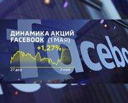 Динамика акций Facebook 27 апреля - 2 мая 2018 года