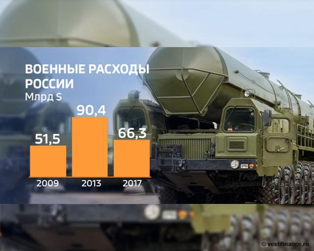Военные расходы России в 2009, 2013 и 2017 годах