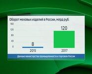 Оборот меховых изделий в России в 2015 и 2017 годах
