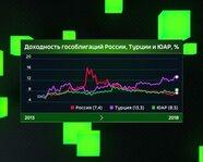Доходность гособлигаций России, Турции и ЮАР с 2013 года