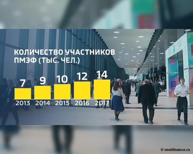 Количество участников ПМЭФ с 2013 года
