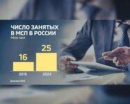 Число занятых в МСП в России в 2015 и 2024 годах