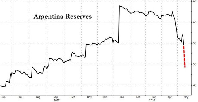 Резервы Аргентины