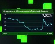 Доходность 10-летних гособлигаций России с декабря 2017 года