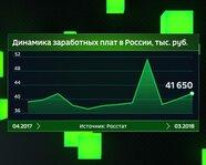 Динамика заработных плат в России с апреля 2017 года