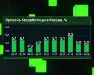 Уровень безработицы в России с июня 2017 года