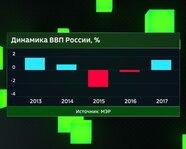 Динамика ВВП России в 2013-17 годах