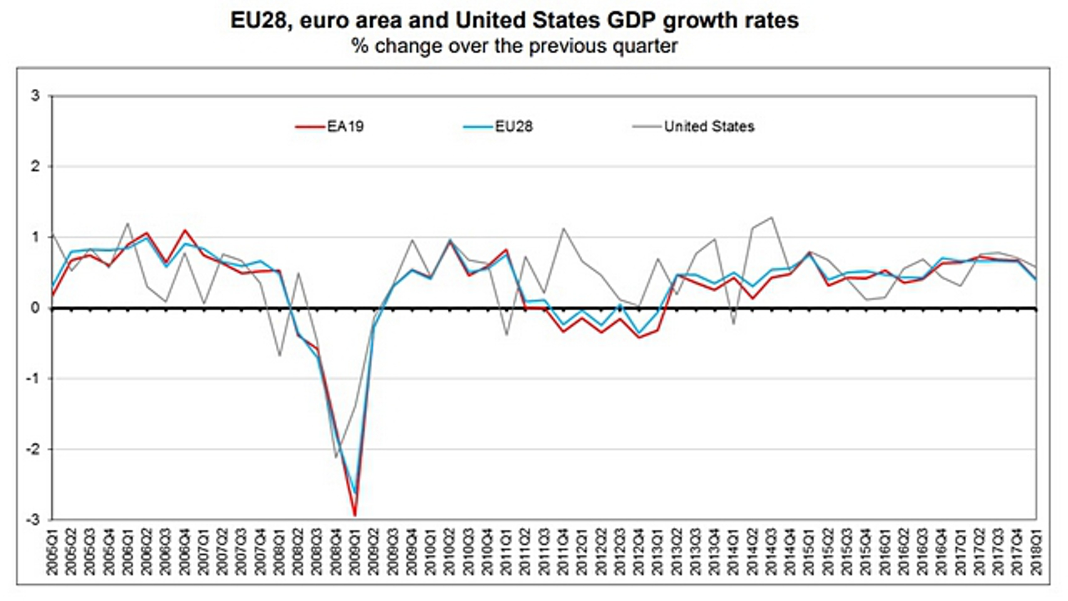 Оценка роста ВВП еврозоны сохранена на уровне 0,4%