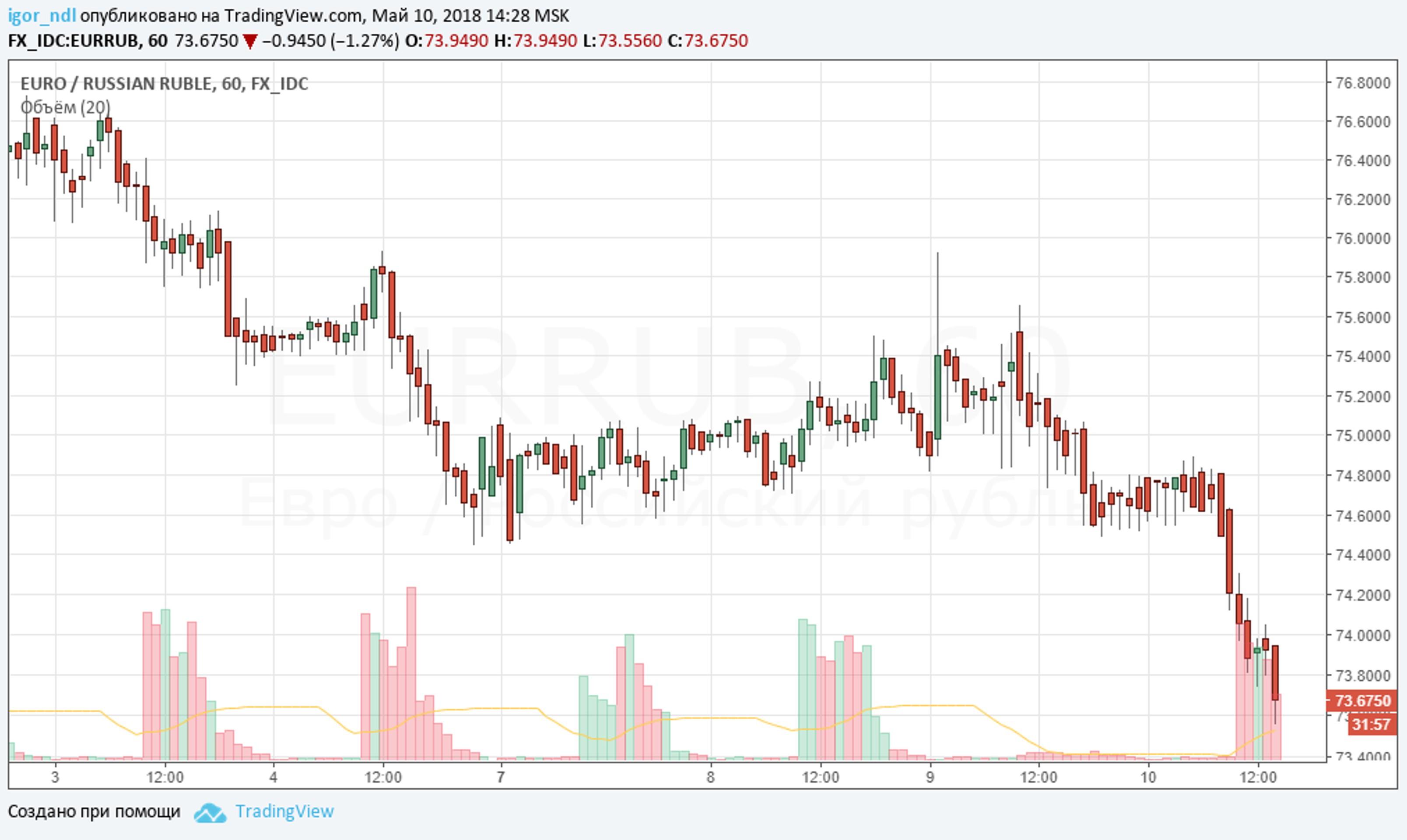 Почему рубль крепнет вопреки прогнозам?