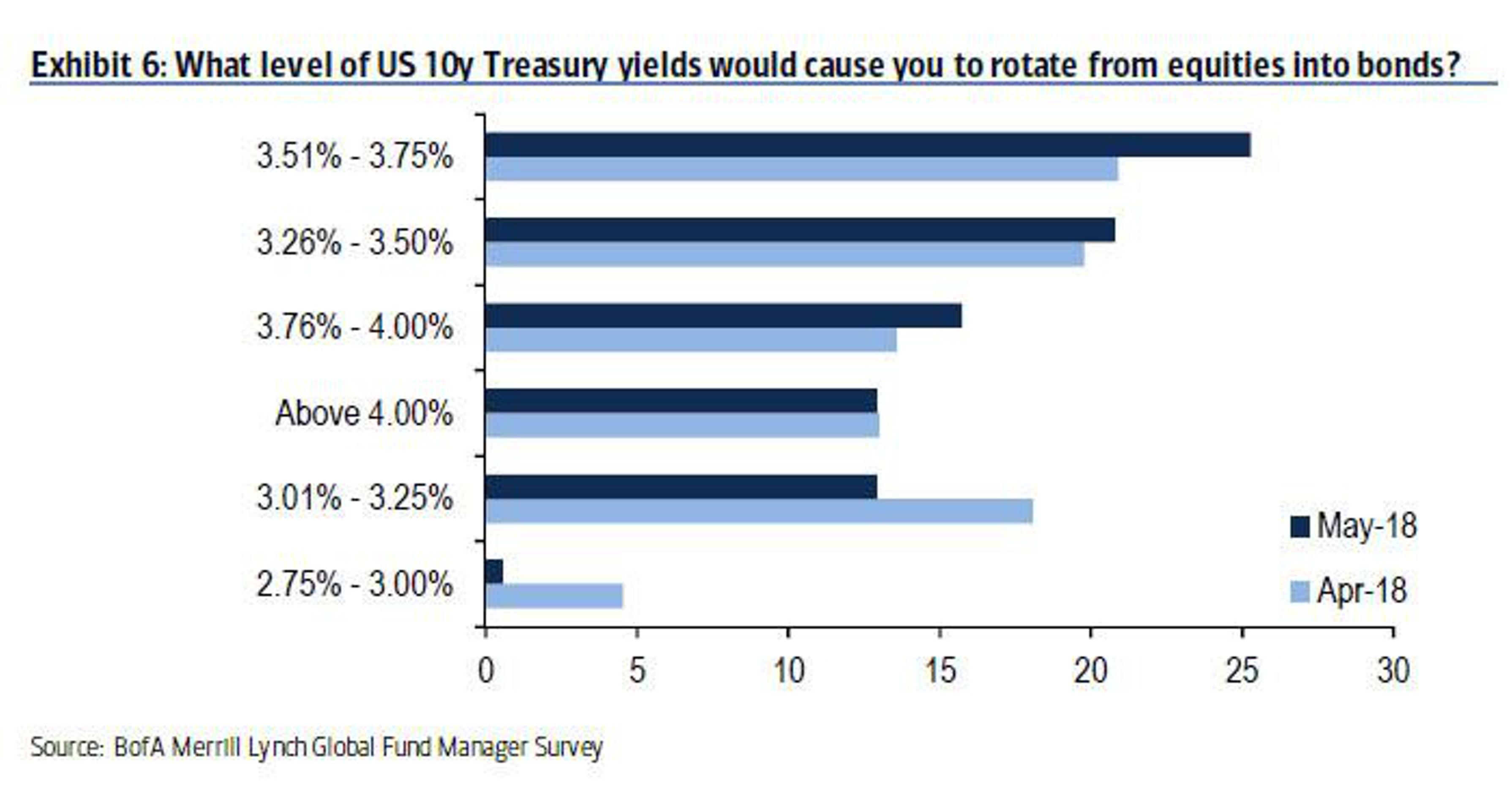 Главный вопрос на Wall Street прямо сейчас