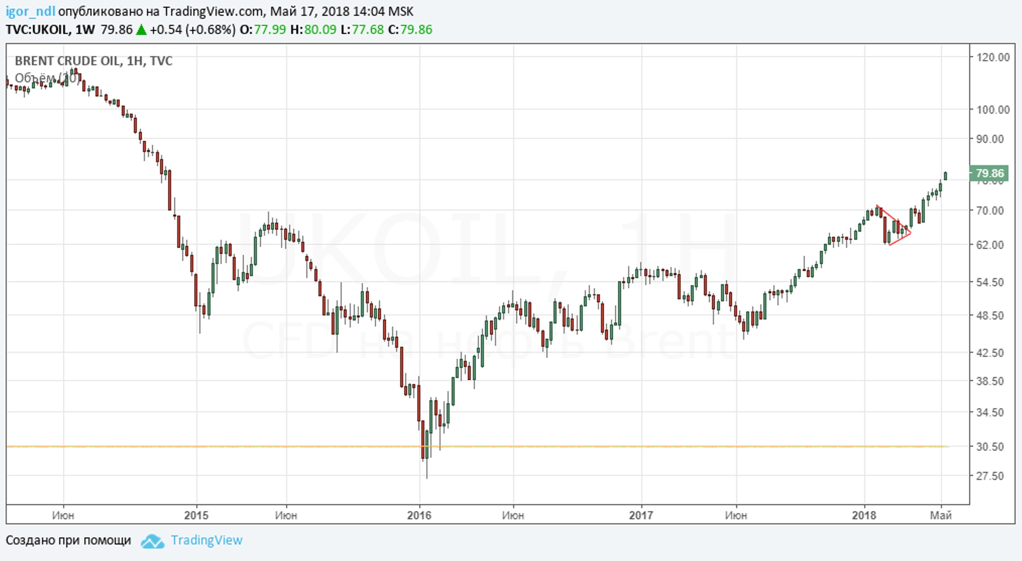 Нефть достигла $80, но это не предел