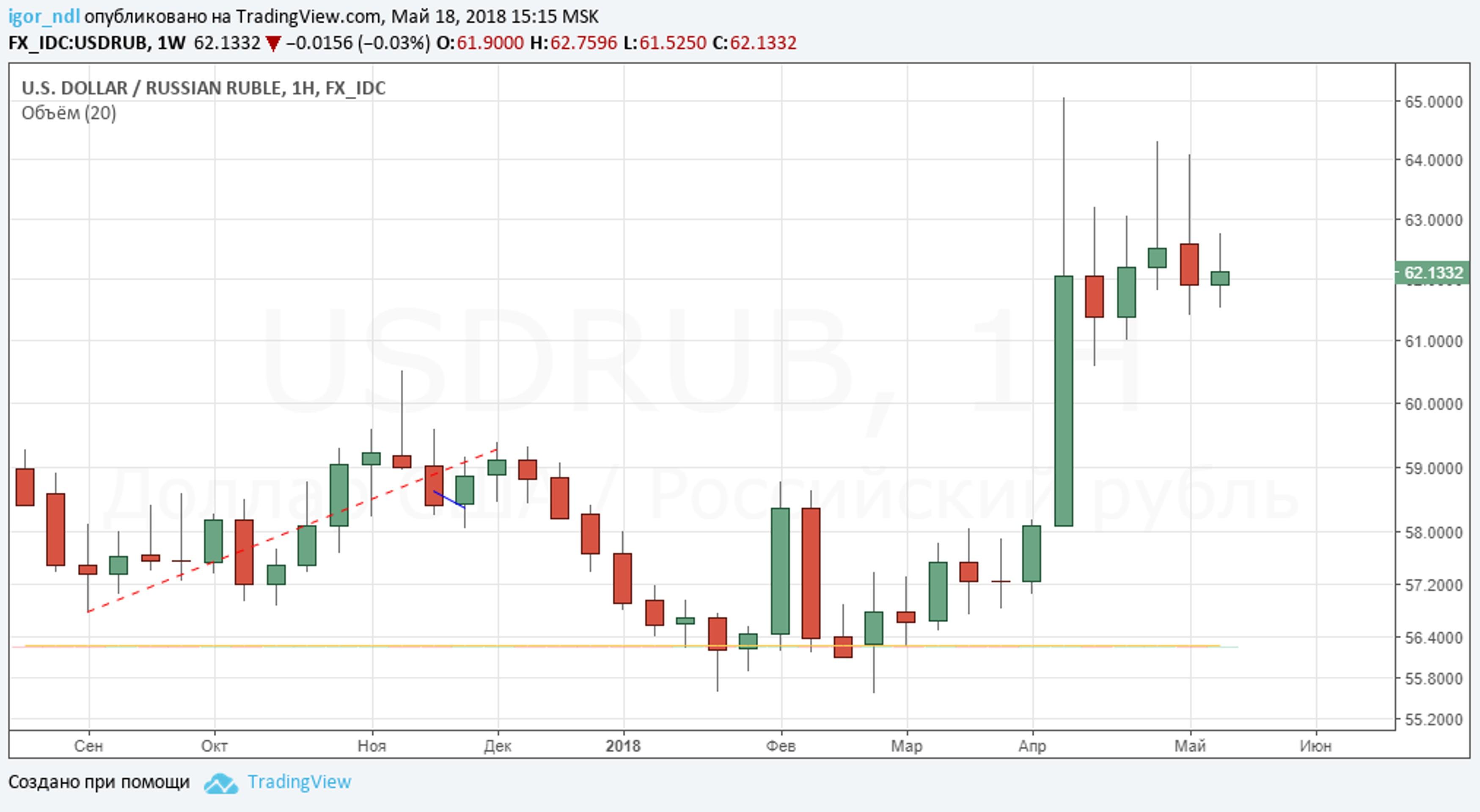 Рубль: укрепление без внешних факторов невозможно