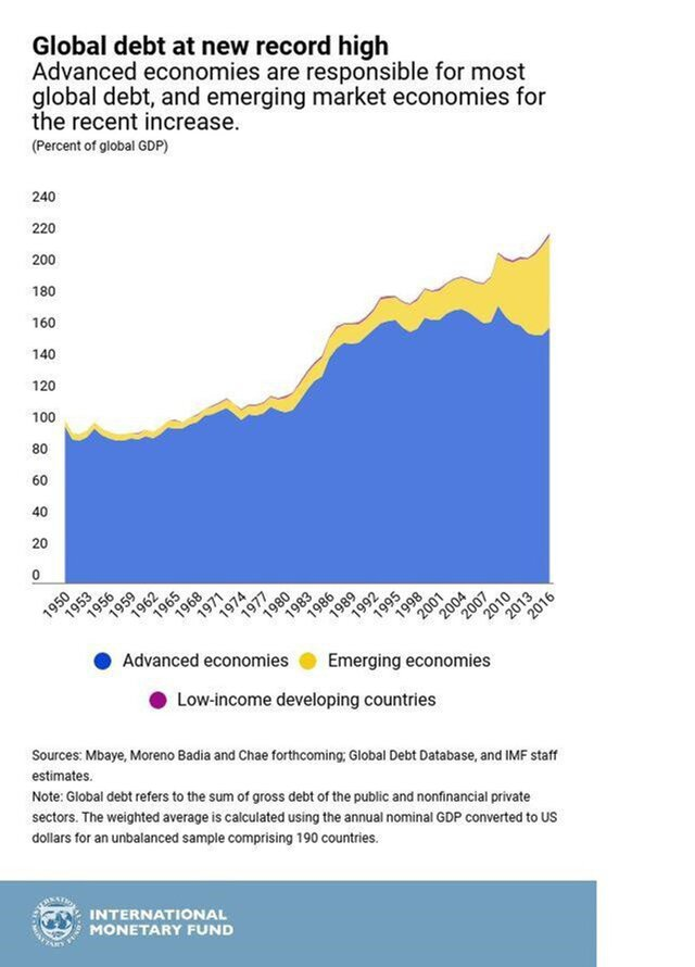 Глобальный долг