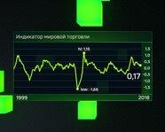 Индикатор мировой торговли с 1999 года