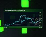Оценка стоимости нефти с 1999 года