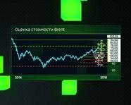 Оценка стоимости Brent с 2014 года