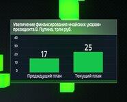"""Увеличение финансирования """"майских указов"""" президента В. Путина"""
