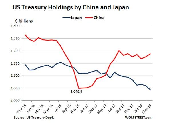 Китайские и японские держатели американских облигаций