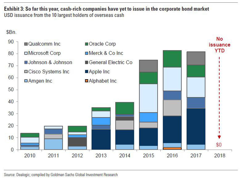 Корпоративный долг США: худший обвал с 2000 года Распечатать
