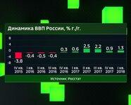 Динамика ВВП России с IV квартала 2015 года