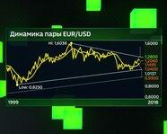 Динамика пары EUR/USD с 1999 года