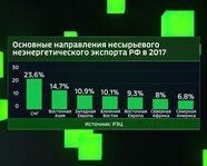 Основные направления несырьевого неэнергетического экспорта РФ