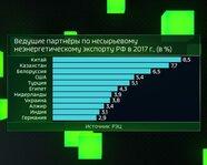 Ведущие партнеры по несырьевому неэнергетическому экспорту РФ