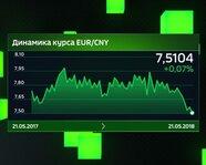 Динамика курса EUR/CNY