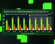 Динамика активов банковского сектора России: 2013-20 гг.