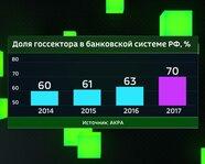 Доля госсектора в банковской системе России: 2014-17 гг.