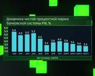 Динамика чистой процентной маржи банковской системы России
